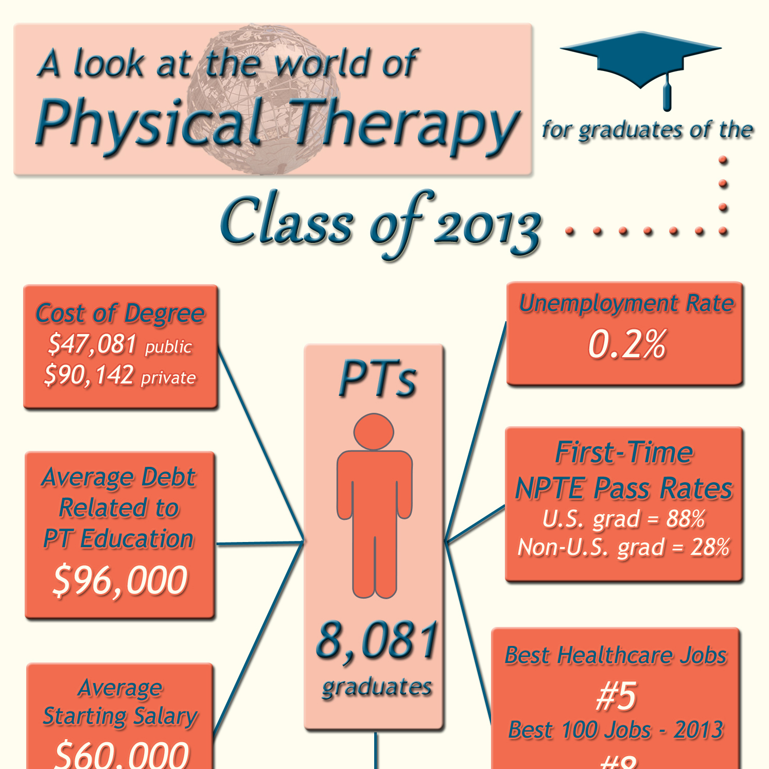 Physical Therapist Assistant difference between school and college education