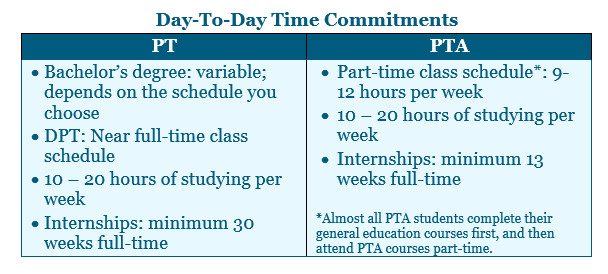 Time Commitments for Physical Therapy School