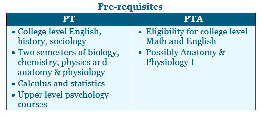 Pre-requisites for physical therapy school