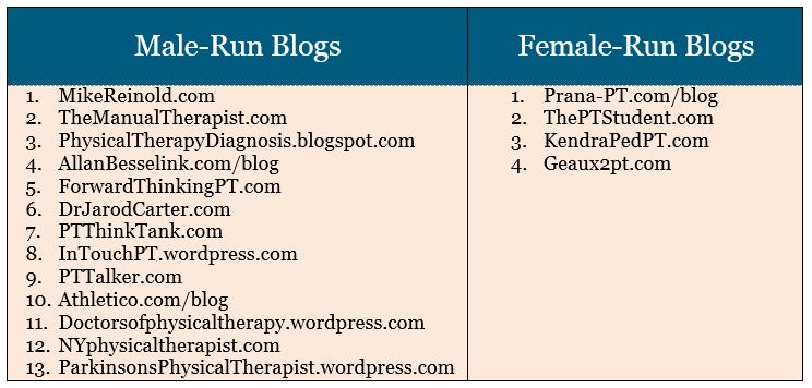 Physical Therapy Blogs By Gender